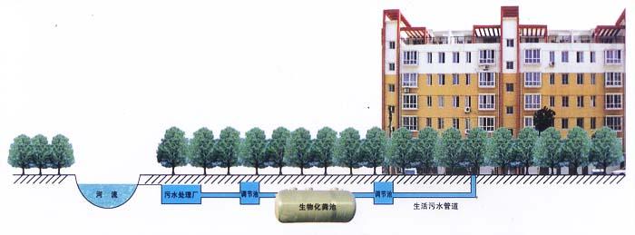 玻璃钢化粪池(图1)